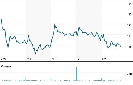 Chart for AVB