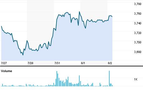 Chart for AVEU.BO