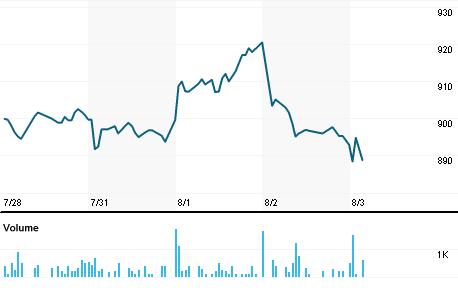 Broadcom Inc Stock Quote Broadcom Inc Company Overview Reuters India