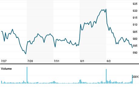 Chart for AVGO.O