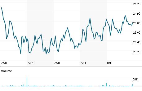 Chart for AVID.OQ