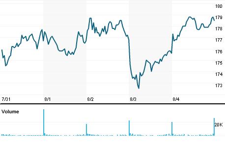 Chart for AVMD.PA