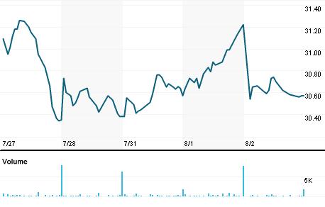 Chart for AVNW.OQ