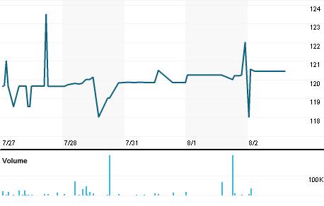 Chart for AV_p.L