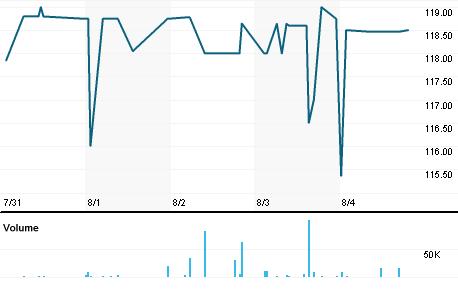 Chart for AV_pa.L