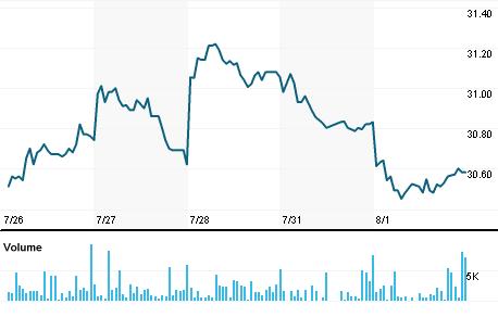 Chart for AXAHY.PK