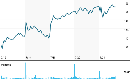Chart for AXP