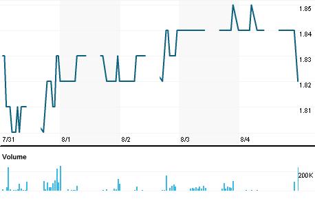 Chart for AXSR.KL