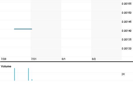 Chart for AXTG.PK