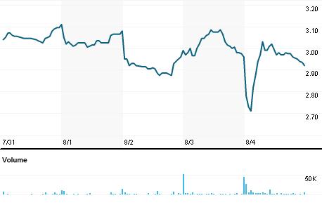 Chart for AXTI.OQ