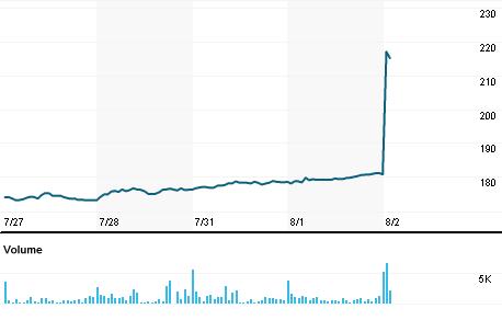Chart for AZPN.OQ