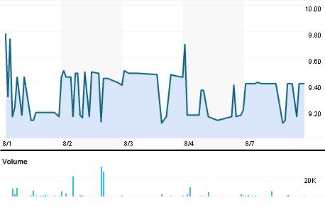Chart for BAMS.BO