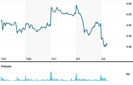 Chart for BAPO.MI