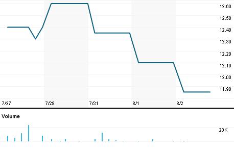 Chart for BARI.NS