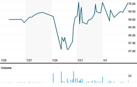 Chart for BAZA3.SA