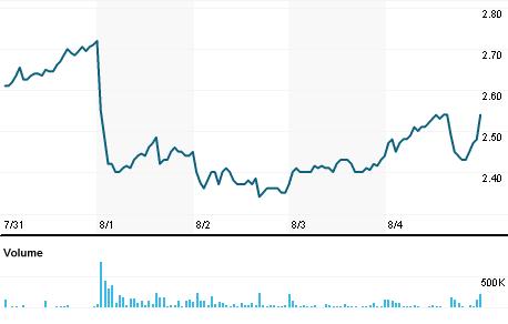 Chart for BBI.V