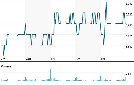 Chart for BBRI.JK