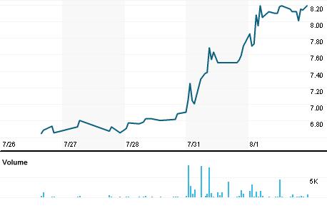 Chart for BBRK3.SA
