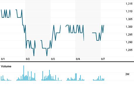 Chart for BBTN.JK