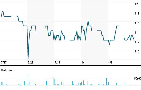 Chart for BCIC.JK