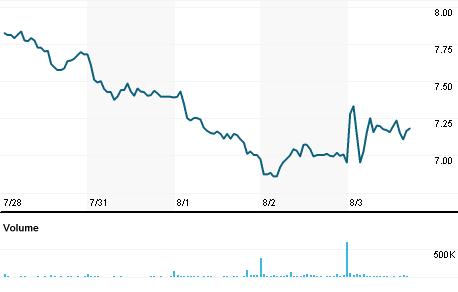 Chart for BCRX.OQ