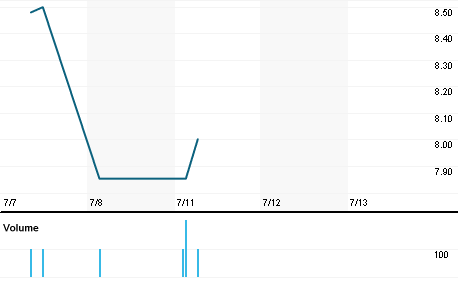 Chart for BDLL4.SA