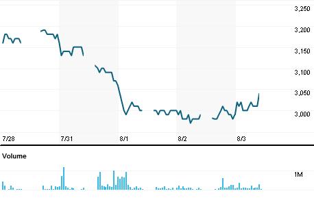 Chart for BDMN.JK