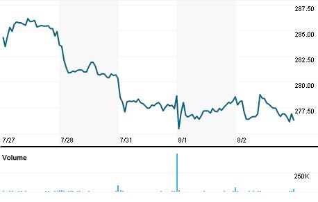 Chart for BDX.N