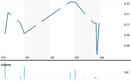 Chart for BECH.KL