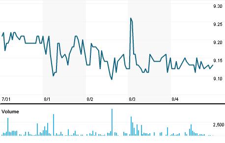 Chart for BEES3.SA
