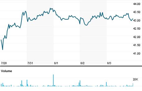 Chart for BEKB.BR
