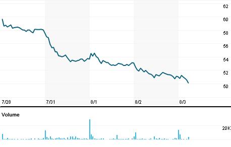 Chart for BELFB.OQ