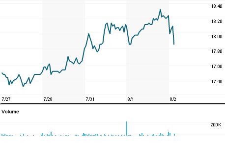 Chart for BELS.OL
