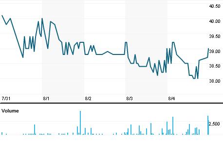 Chart for BERGEN.OL