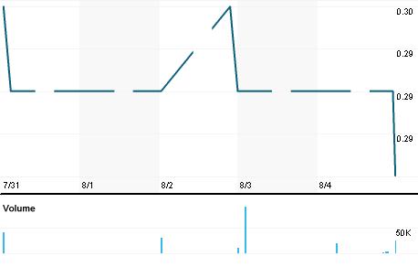 Chart for BERJ.KL