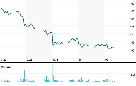Chart for BEST.JK