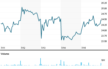 Chart for BFCF.PK