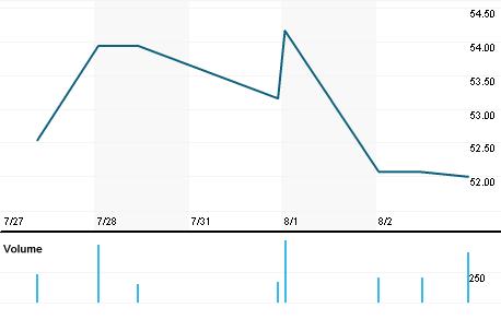 Chart for BFFAF.PK