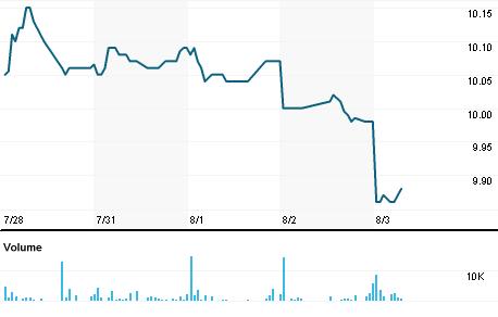 Chart for BFK.N