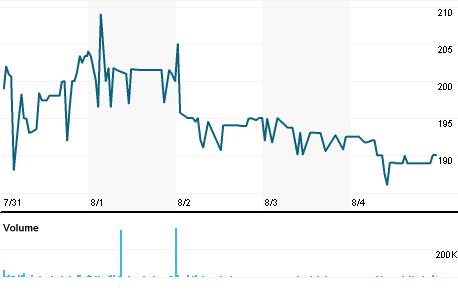 Chart for BGO.L