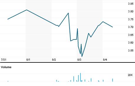 Chart for BHMGu.L