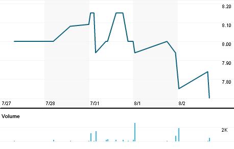 Chart for BHR.V