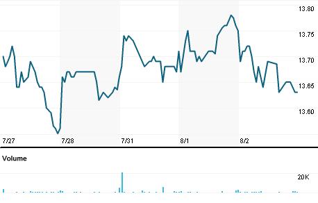 Chart for BIF.N