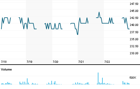 Chart for BIMA.JK