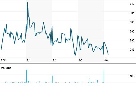 Chart for BIOGW.L