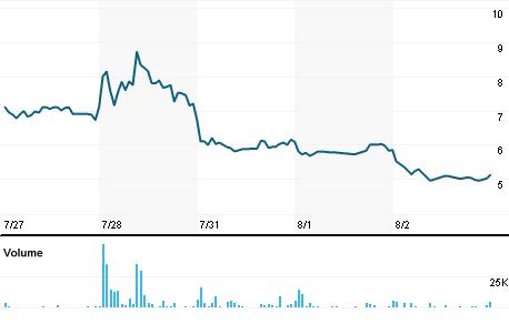 Chart for BIOL.OQ