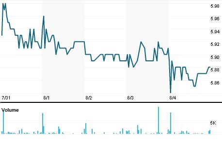 Chart for BITI.PA