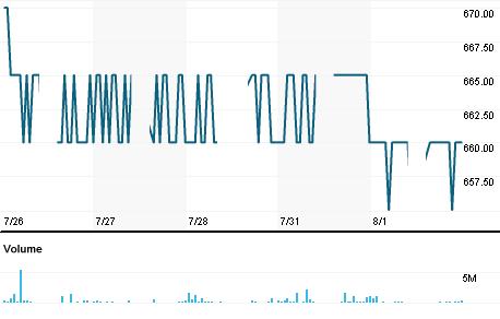 Chart for BJTM.JK