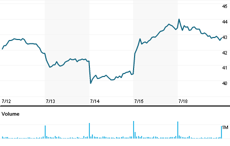 Chart for BK