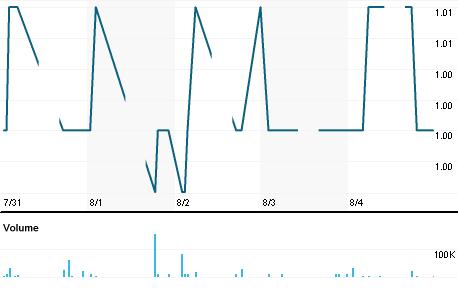 Chart for BKGB.KL